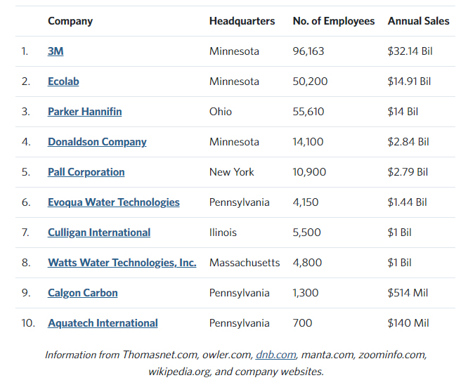 water treatment top companies